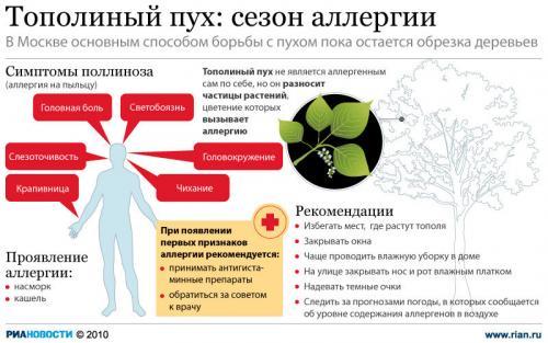 allergiya-vlagalisha-lechenie
